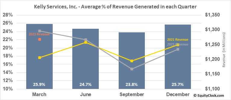 Kelly Services, Inc. (NASD:KELYA) Revenue Seasonality