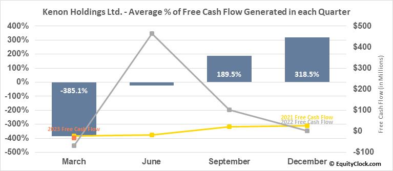 Kenon Holdings Ltd. (NYSE:KEN) Free Cash Flow Seasonality