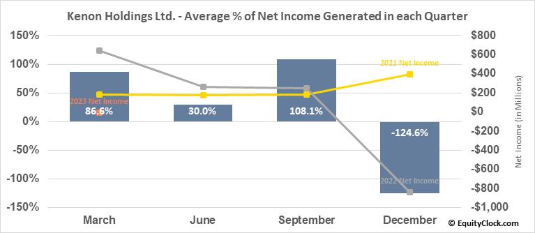 Kenon Holdings Ltd. (NYSE:KEN) Net Income Seasonality