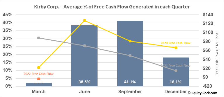 Kirby Corp. (NYSE:KEX) Free Cash Flow Seasonality