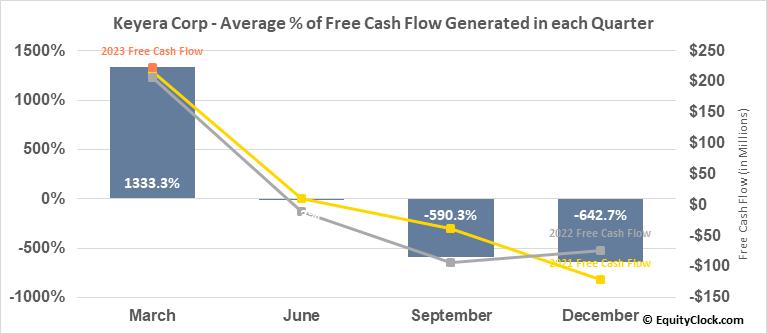 Keyera Corp (TSE:KEY.TO) Free Cash Flow Seasonality