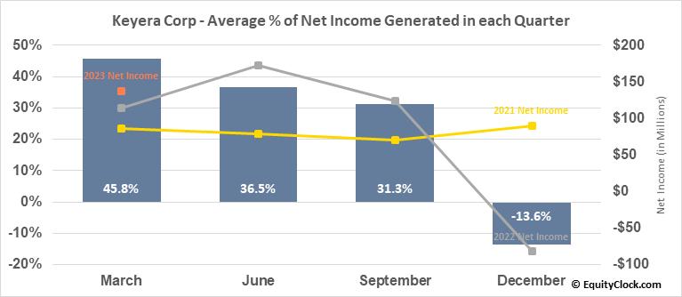 Keyera Corp (TSE:KEY.TO) Net Income Seasonality