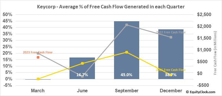 Keycorp (NYSE:KEY) Free Cash Flow Seasonality