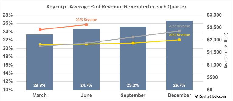 Keycorp (NYSE:KEY) Revenue Seasonality