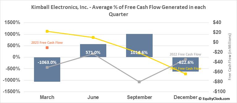 Kimball Electronics, Inc. (NASD:KE) Free Cash Flow Seasonality