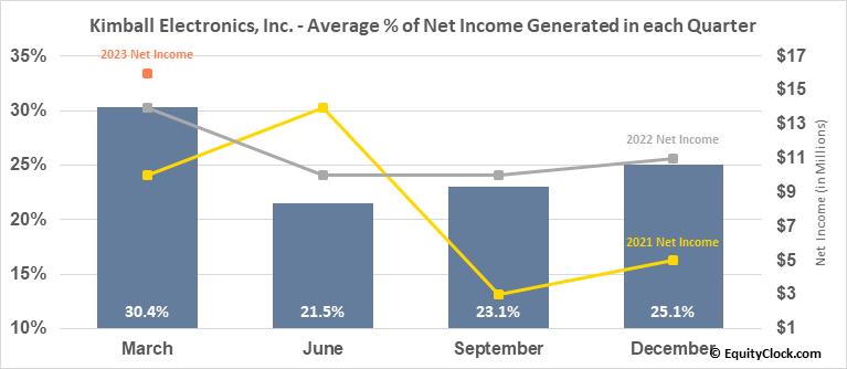 Kimball Electronics, Inc. (NASD:KE) Net Income Seasonality