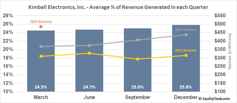 Kimball Electronics, Inc. (NASD:KE) Revenue Seasonality