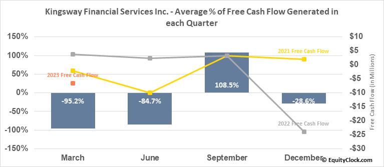 Kingsway Financial Services Inc. (NYSE:KFS) Free Cash Flow Seasonality