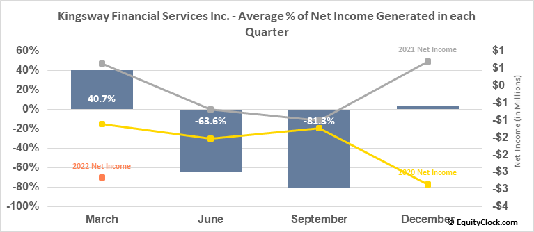 Kingsway Financial Services Inc. (NYSE:KFS) Net Income Seasonality