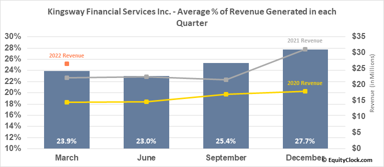 Kingsway Financial Services Inc. (NYSE:KFS) Revenue Seasonality