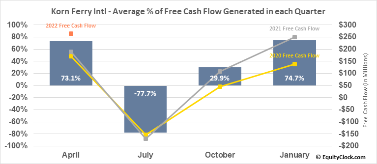 Korn Ferry Intl (NYSE:KFY) Free Cash Flow Seasonality