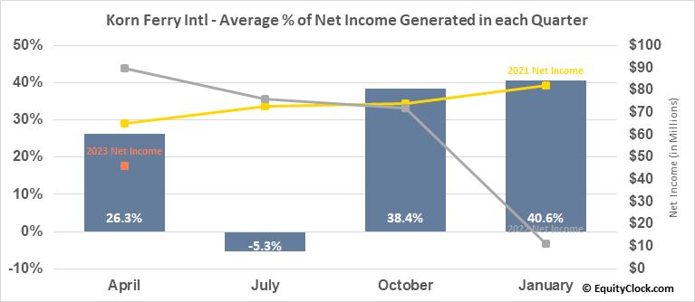 Korn Ferry Intl (NYSE:KFY) Net Income Seasonality