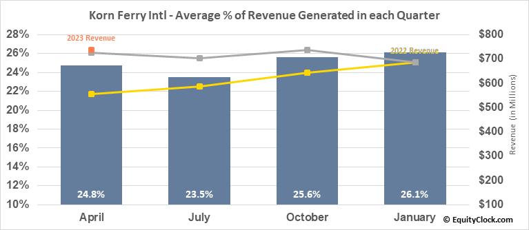 Korn Ferry Intl (NYSE:KFY) Revenue Seasonality