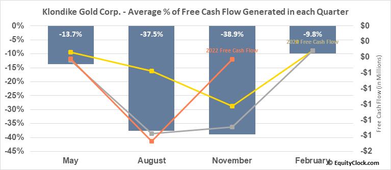 Klondike Gold Corp. (TSXV:KG.V) Free Cash Flow Seasonality