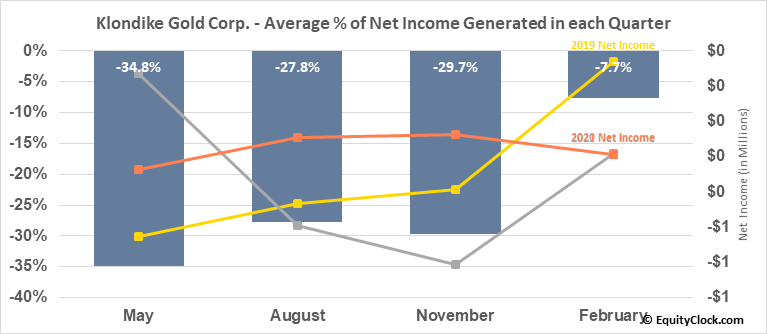 Klondike Gold Corp. (TSXV:KG.V) Net Income Seasonality