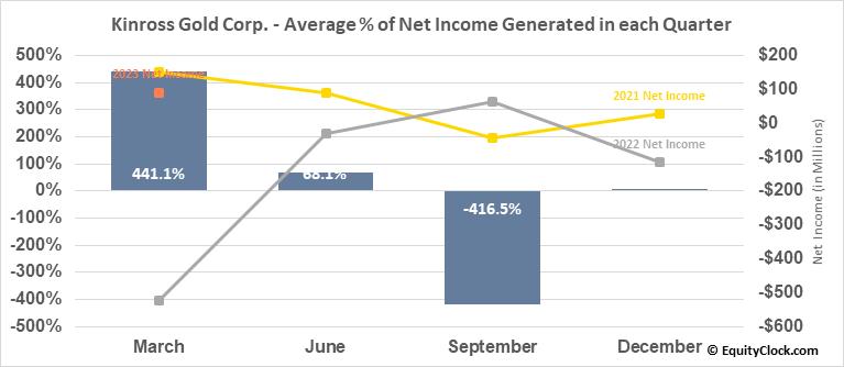 Kinross Gold Corp. (NYSE:KGC) Net Income Seasonality