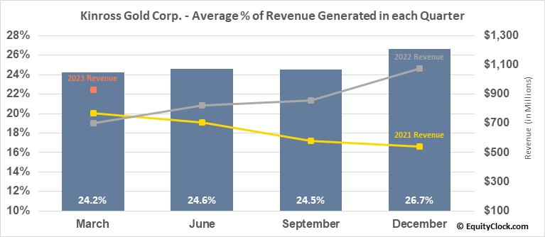 Kinross Gold Corp. (NYSE:KGC) Revenue Seasonality