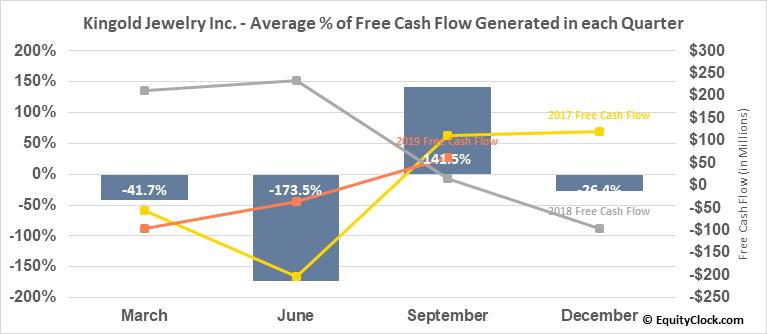 Kingold Jewelry Inc. (OTCMKT:KGJI) Free Cash Flow Seasonality