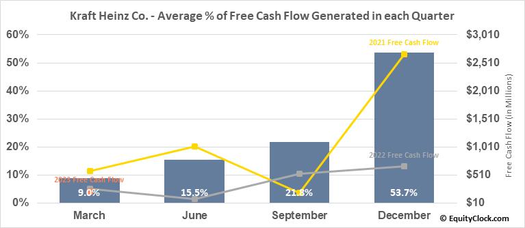 Kraft Heinz Co. (NASD:KHC) Free Cash Flow Seasonality