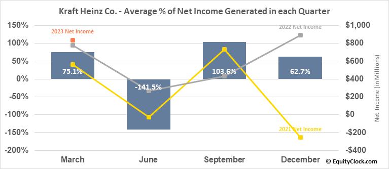 Kraft Heinz Co. (NASD:KHC) Net Income Seasonality