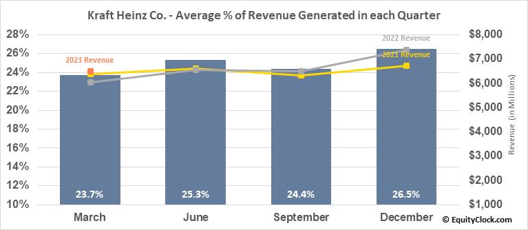 Kraft Heinz Co. (NASD:KHC) Revenue Seasonality