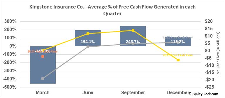 Kingstone Insurance Co. (NASD:KINS) Free Cash Flow Seasonality