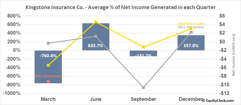 Kingstone Insurance Co. (NASD:KINS) Net Income Seasonality