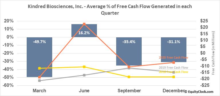 Kindred Biosciences, Inc. (NASD:KIN) Free Cash Flow Seasonality
