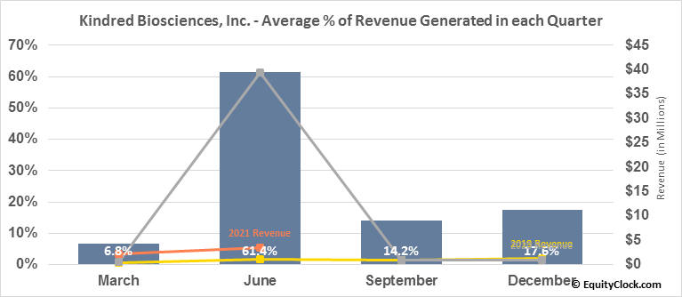 Kindred Biosciences, Inc. (NASD:KIN) Revenue Seasonality