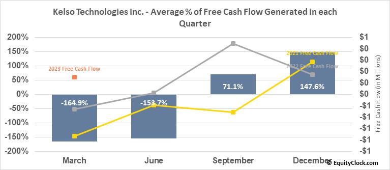 Kelso Technologies Inc. (AMEX:KIQ) Free Cash Flow Seasonality