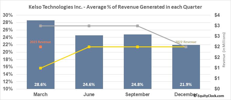Kelso Technologies Inc. (AMEX:KIQ) Revenue Seasonality