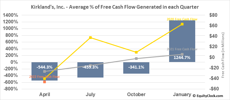 Kirkland's, Inc. (NASD:KIRK) Free Cash Flow Seasonality