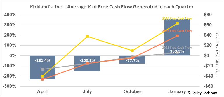 Kirkland's, Inc. (NASD:KIRK) Free Cash Flow Seasonality