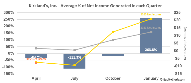 Kirkland's, Inc. (NASD:KIRK) Net Income Seasonality