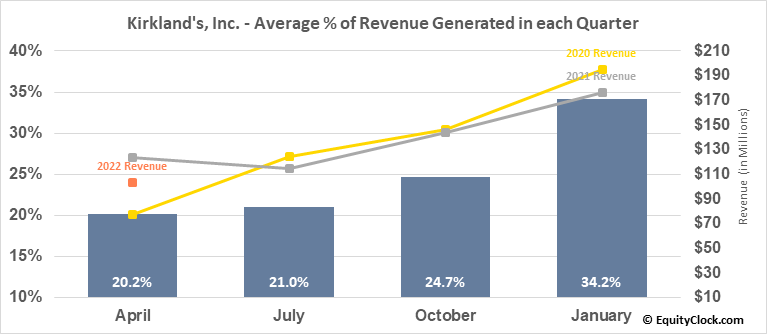 Kirkland's, Inc. (NASD:KIRK) Revenue Seasonality