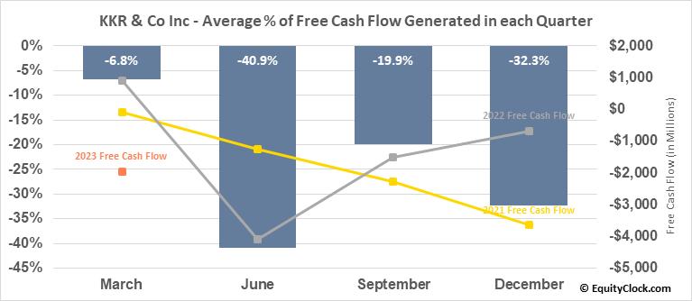 KKR & Co Inc (NYSE:KKR) Free Cash Flow Seasonality