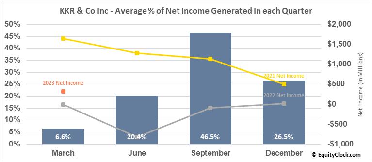 KKR & Co Inc (NYSE:KKR) Net Income Seasonality