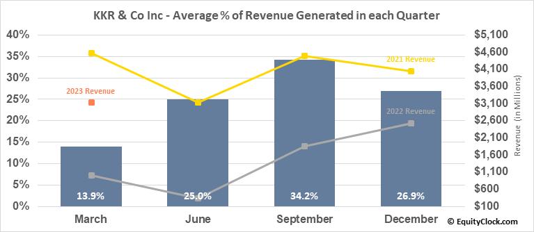 KKR & Co Inc (NYSE:KKR) Revenue Seasonality