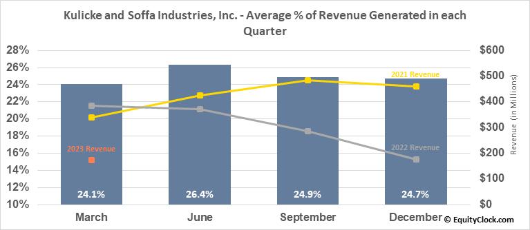 Kulicke and Soffa Industries, Inc. (NASD:KLIC) Revenue Seasonality