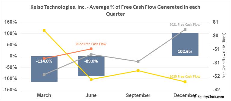 Kelso Technologies, Inc. (TSE:KLS.TO) Free Cash Flow Seasonality