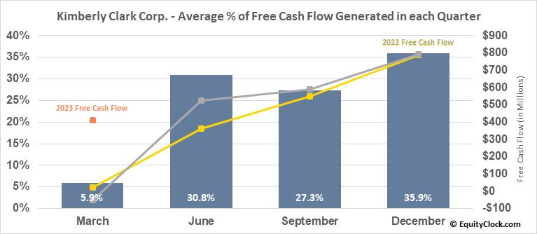 Kimberly Clark Corp. (NYSE:KMB) Free Cash Flow Seasonality