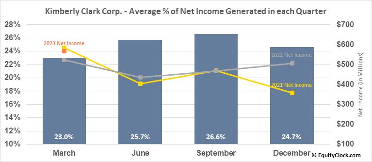 Kimberly Clark Corp. (NYSE:KMB) Net Income Seasonality