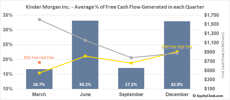 Kinder Morgan Inc. (NYSE:KMI) Free Cash Flow Seasonality