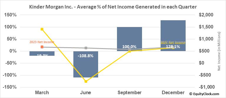 Kinder Morgan Inc. (NYSE:KMI) Net Income Seasonality