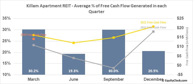 Killam Apartment REIT (TSE:KMP/UN.TO) Free Cash Flow Seasonality