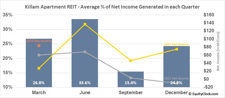 Killam Apartment REIT (TSE:KMP/UN.TO) Net Income Seasonality