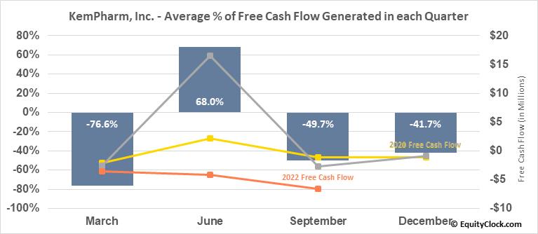 KemPharm, Inc. (OTCMKT:KMPH) Free Cash Flow Seasonality