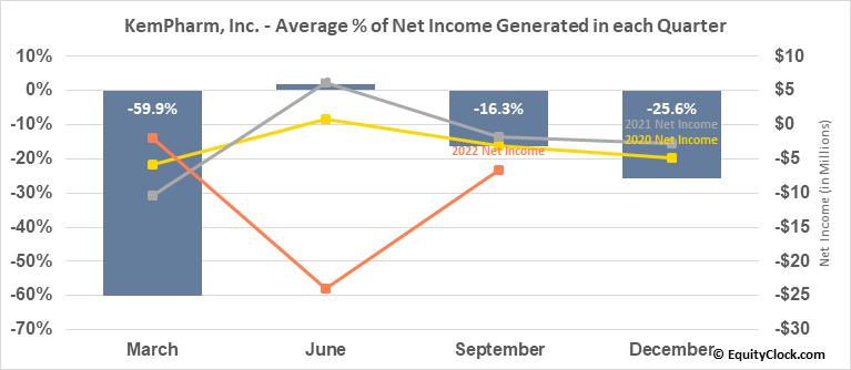 KemPharm, Inc. (OTCMKT:KMPH) Net Income Seasonality