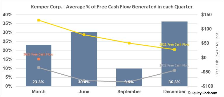 Kemper Corp. (NYSE:KMPR) Free Cash Flow Seasonality