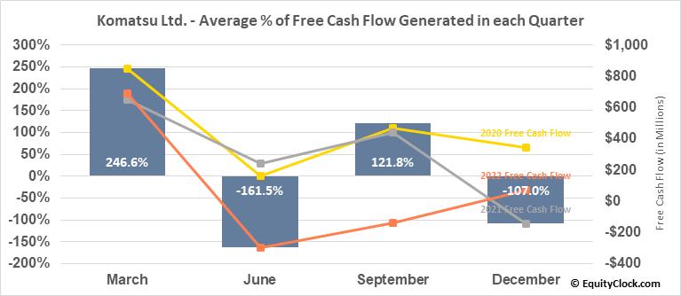 Komatsu Ltd. (OTCMKT:KMTUY) Free Cash Flow Seasonality